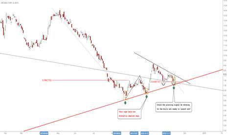 ECA: Encana: Expecting To Longs To Eventually Come Into This Stock!