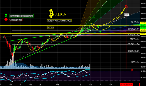 BTCUSD: THE BTC WILL NOT BE STOPPED UNTIL THE HARD FORK