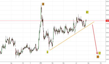 JAICORPLTD: JAICORP- Prices are choppy (Careful of Rising Trendline)