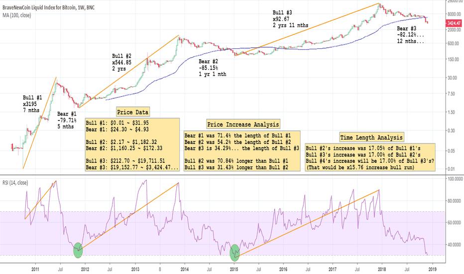 BLX: Bitcoin's Three Market Cycles: Time & Price Analysis