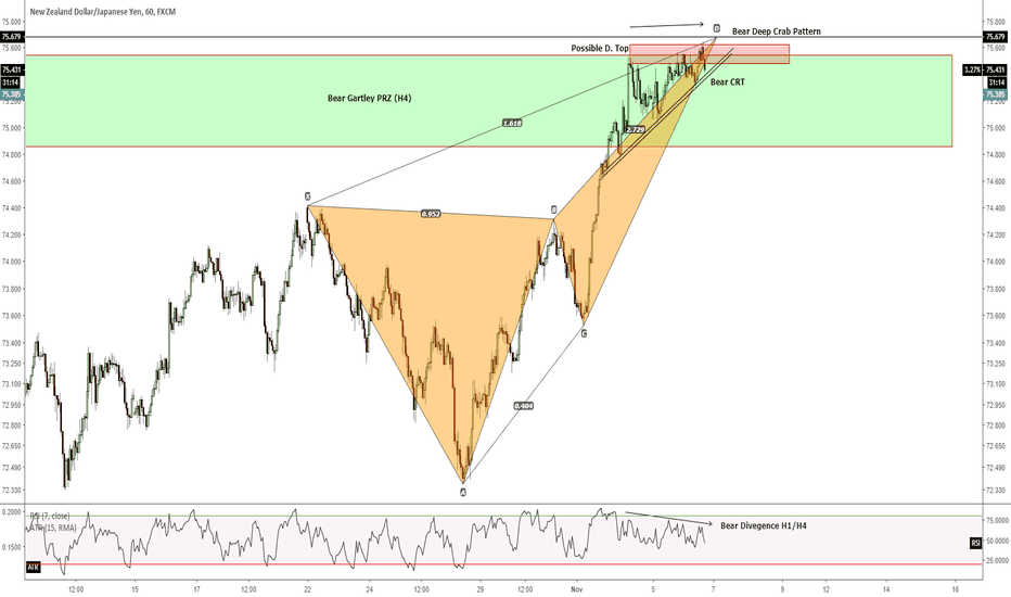 NZDJPY: H1 - Short opportunity for an upcoming catalyst on the NZD?