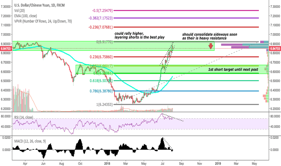 USDCNH: USDCNH to drop soon?