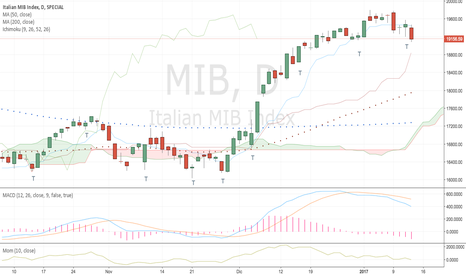 MIB: FTSE Mib update - ven 13/01/17