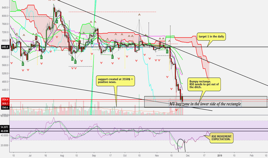 BTCUSD: After a few days watching BTC, I would expect to see a reaction.