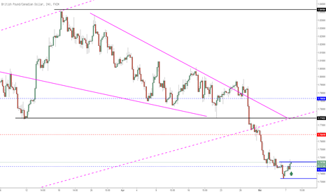 GBPCAD: GBPCAD eine Long Story!