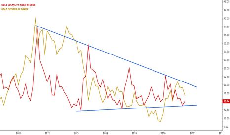 GVZ: $GC_F Gold's volatility index with $XAUSUD imposed