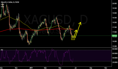 XAGUSD: XAGUSD: Long for a what king of wave?