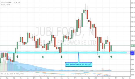 JUBLFOOD: Jubilant Foodworks - Big Picture