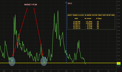 """VXN: Lack of """"fear"""" = Sell off ???"""