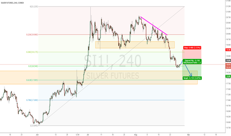 SI1!: Silver: Possible retest for a short opportunity
