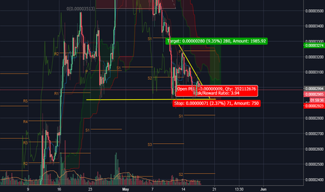 ADABTC: Cardano seems to be breaking out soon