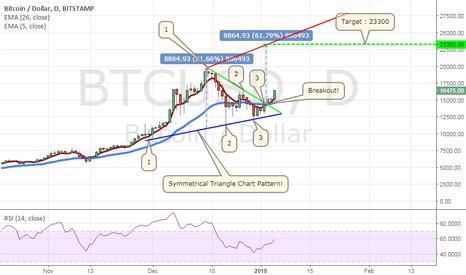 BTCUSD: Bitcoin / Dollar  Symmetrical Triangle Chart