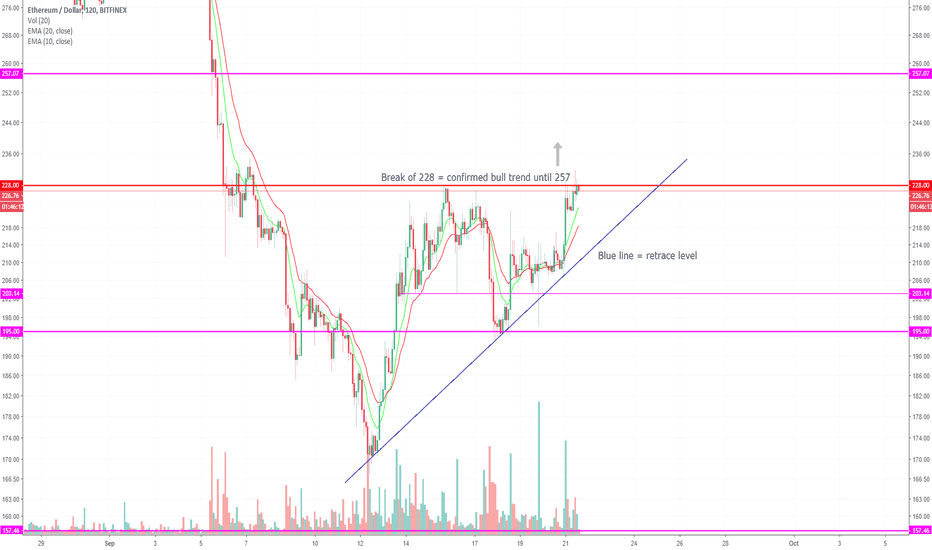 ETHUSD: ETHUSD - waiting for a break out!