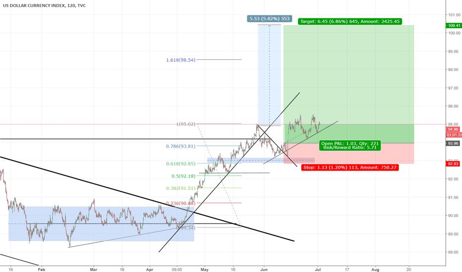 DXY: dollar index bull flag