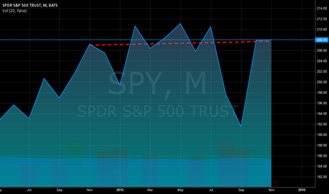 SPY: One percent in twelve months?