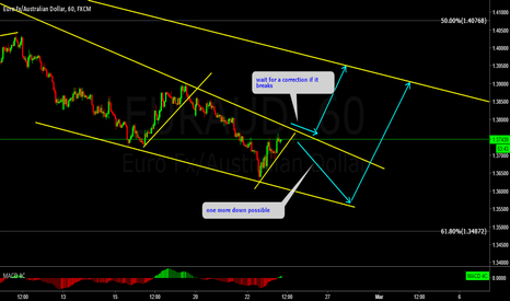 EURAUD: EURAUD watching for the breakout.