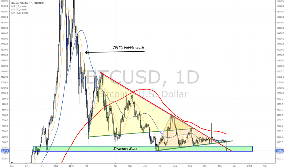 BTCUSD: Some see this structure as the last line of defense...