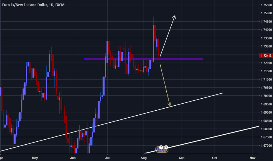 EURNZD: EURNZD more likely to go up!