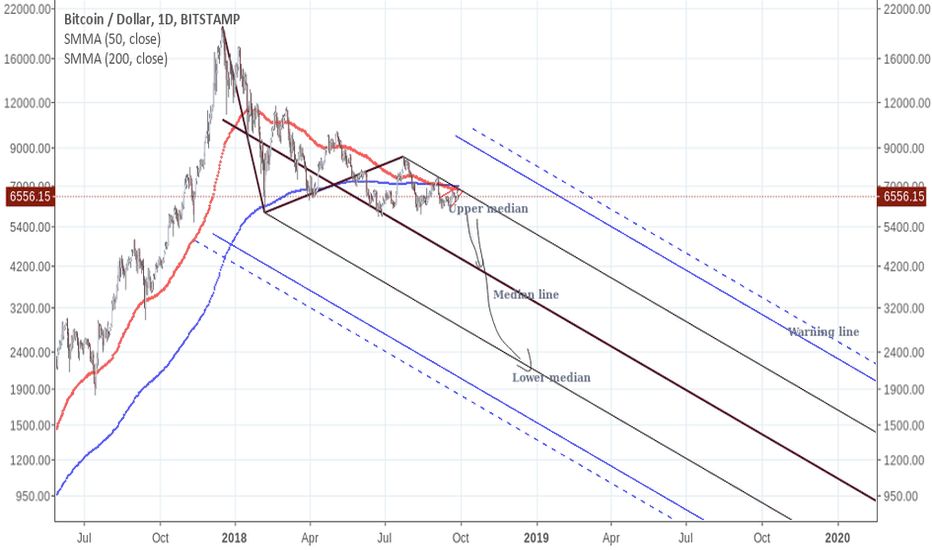 BTCUSD: Bitcoin: Using pitchforks to compare with 2014 bear market