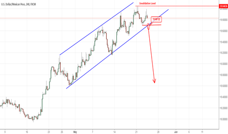 USDMXN: USDMXN - pin bars and possible wave 3 coming