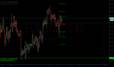 EURUSD: wait at dip retrace for look the bull