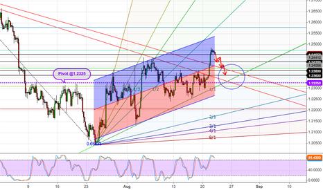 EURUSD: EUR/USD Bearish time