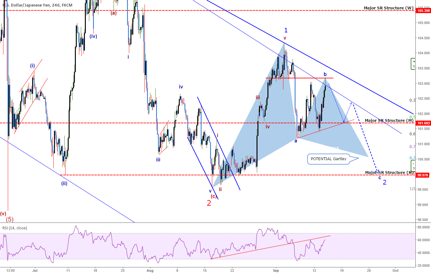 Quick Take: USDJPY - Pre-FOMC, We May See More Retracing