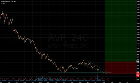 "AVP: Long AVON PRODUCTS INC (AVP) ""start of 1300% profit"""