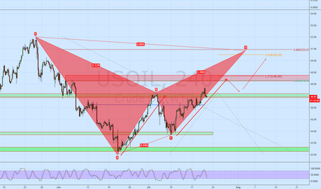 USOIL: USOIL Longer term BAT may complete above 50