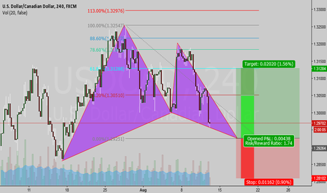 USDCAD: Bull Gartley on my rader