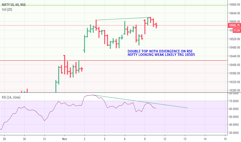 NIFTY: NIFTY VERY  LIKELY TO FALL TO 10505