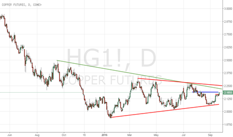 HG1!: A continuation trade in Copper