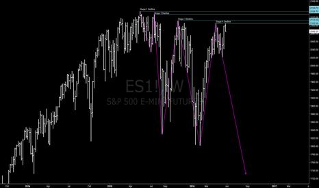 ES1!: Stage 4 Decline Looking LIkely