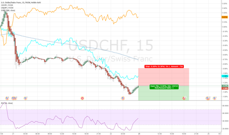USDCHF: Strong Weak Trading USDCHF 20170723