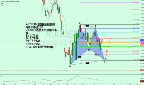 AUDUSD: AUDUSD potential bullish bat model.
