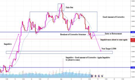 EURAUD: EUR AUD. Bear will rule