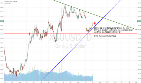 XAUUSD: GOLD: Baby Analysis