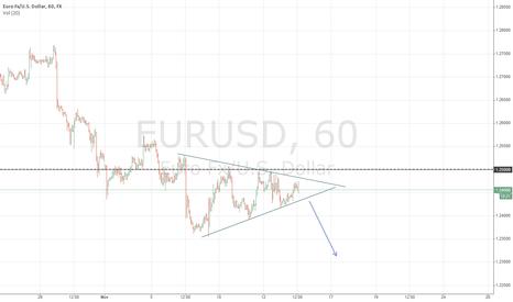 EURUSD: euro pattren