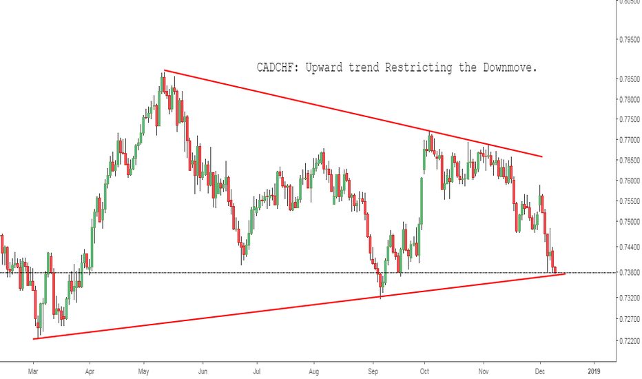 CADCHF: CADCHF: Upward trend Restricting the Downmove.
