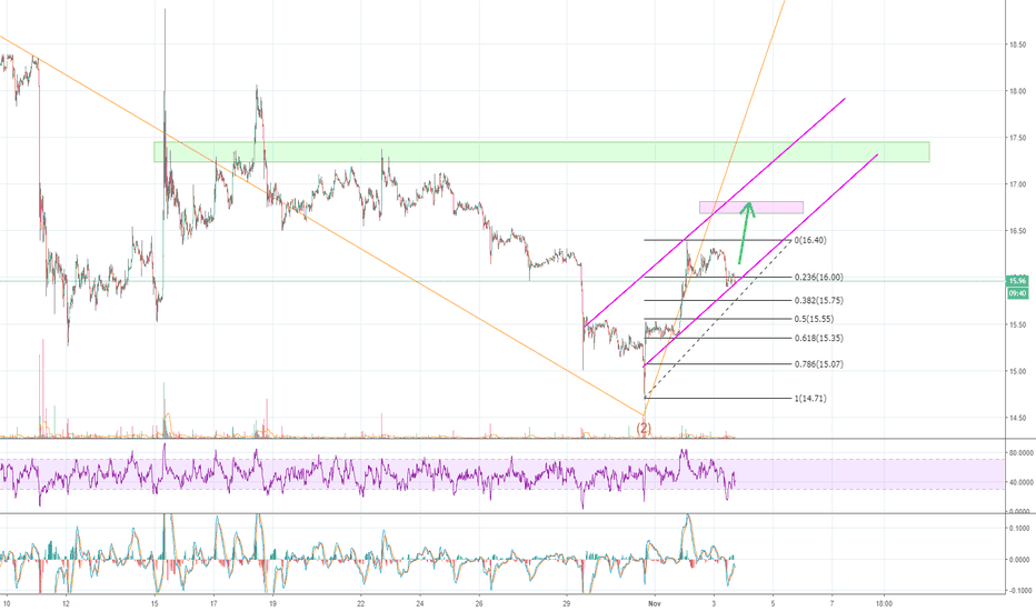 NEOUSD: $NEO looks bottom'd once again! Time for a HUGE BREAKOUT!?!