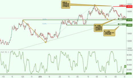 EURAUD: EURAUD 欧元兑澳元-接近支撑位,上涨!