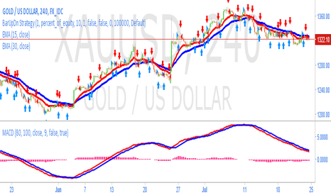XAUUSD: Expectation of rate hike in september in FOMC Next Week