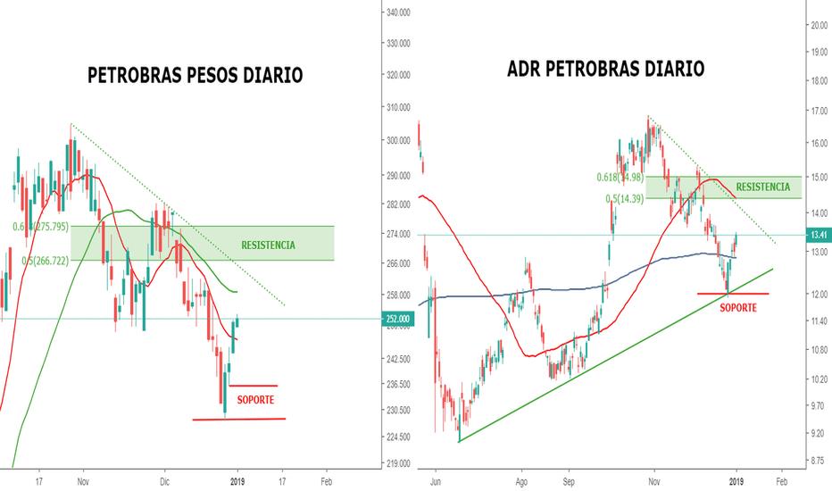 PBR: Petrobras reconoce soportes y recupera posiciones