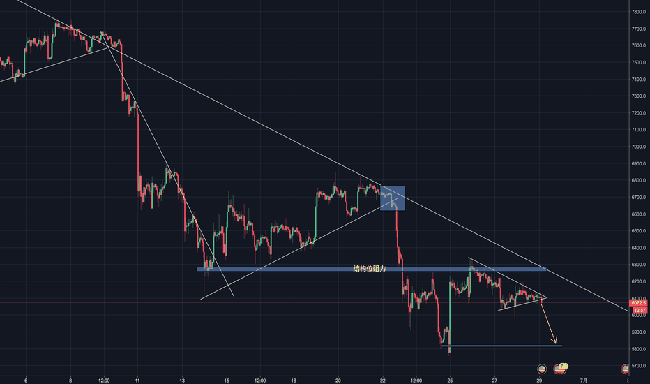 BTCUSD: Chart explains everything.