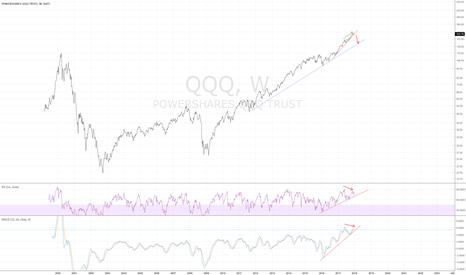 QQQ: QQQ weekly - short candidate