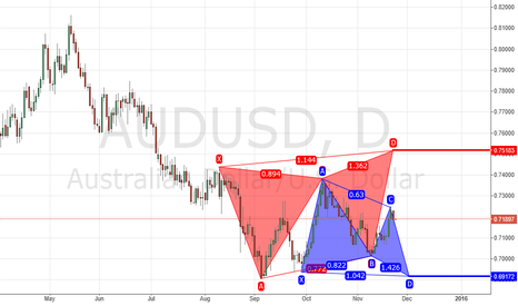 AUDUSD: AUSUSD PATTERNS