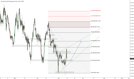 CADJPY: CADYEN short term long
