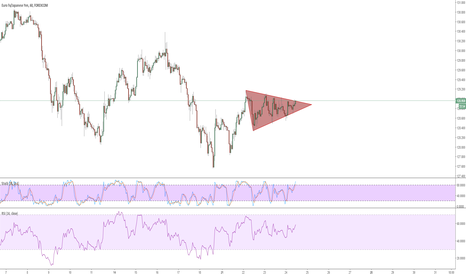 EURJPY: Triangle Formation!