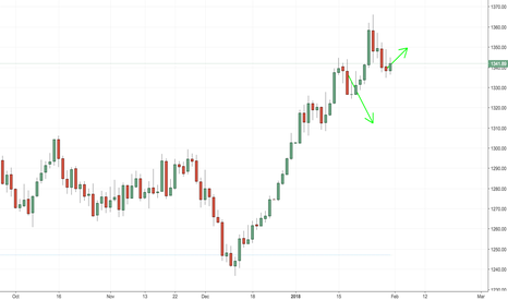 GOLD: Gold heading up for a few days