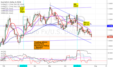 EURUSD: SELL EURUSD: TECHNICAL ANALYSIS - 1.09 CLOSE, MA, STANDEV, IV>HV